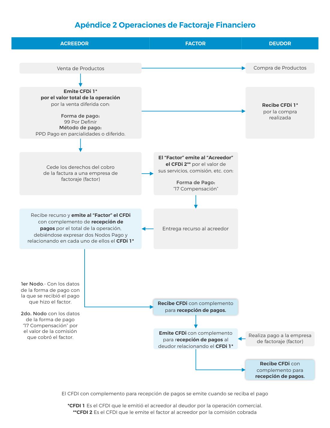CFDi de Pagos para Operaciones de Factoraje Financiero